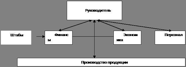 Штабная схема (линейная связь)
