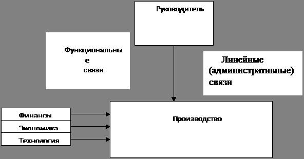 В основе матричной схемы